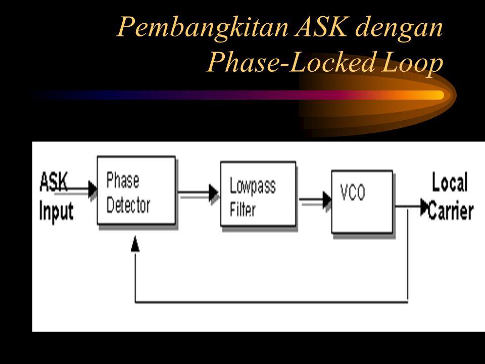 Pembangkitan ASK dengan Phase-Locked Loop