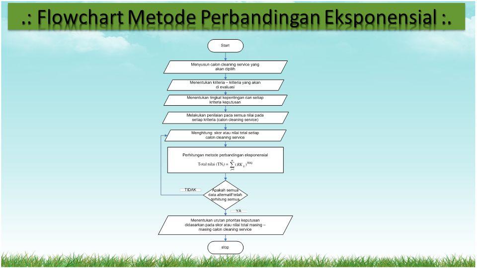 .: Flowchart Metode Perbandingan Eksponensial :.