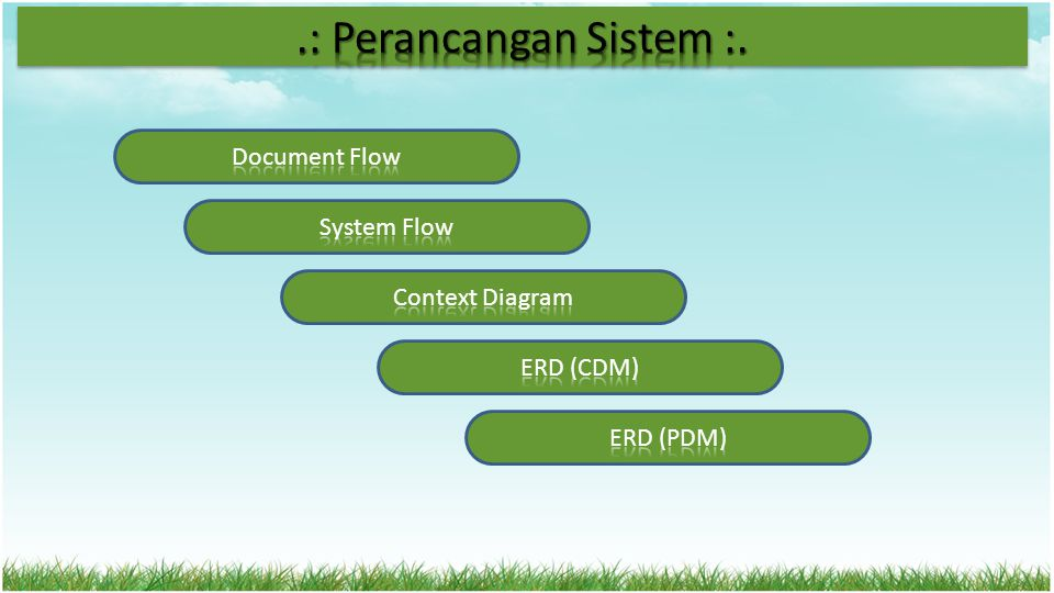 .: Perancangan Sistem :. Document Flow System Flow Context Diagram