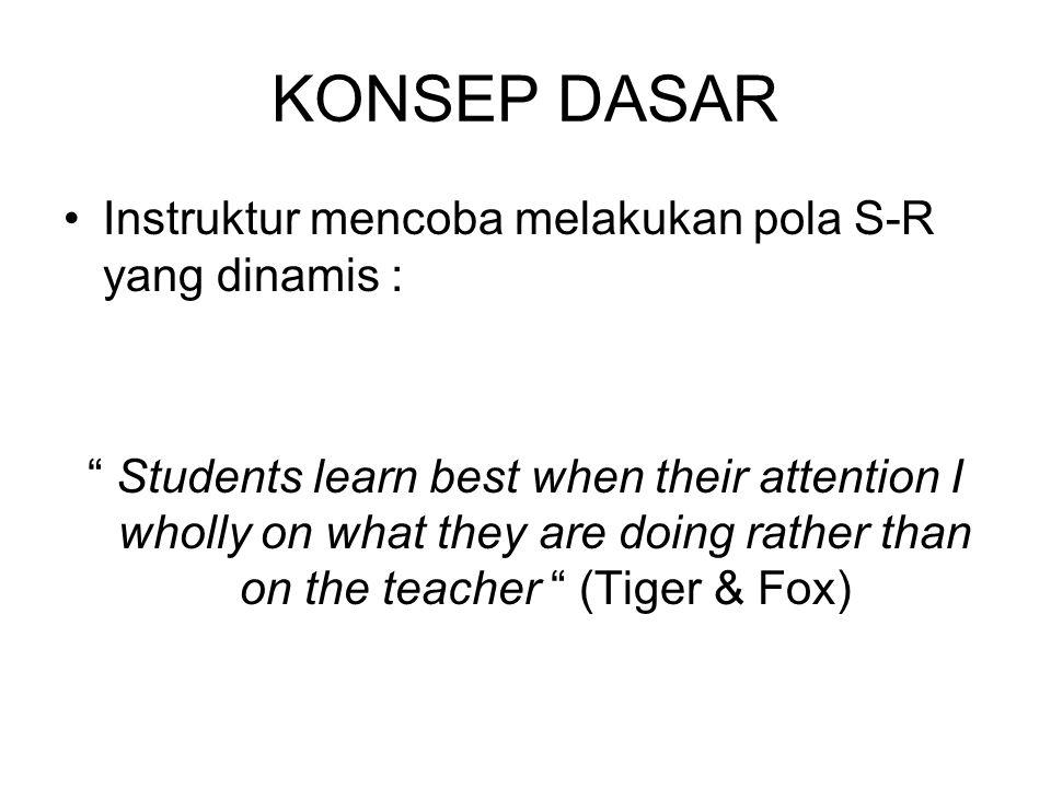 KONSEP DASAR Instruktur mencoba melakukan pola S-R yang dinamis :