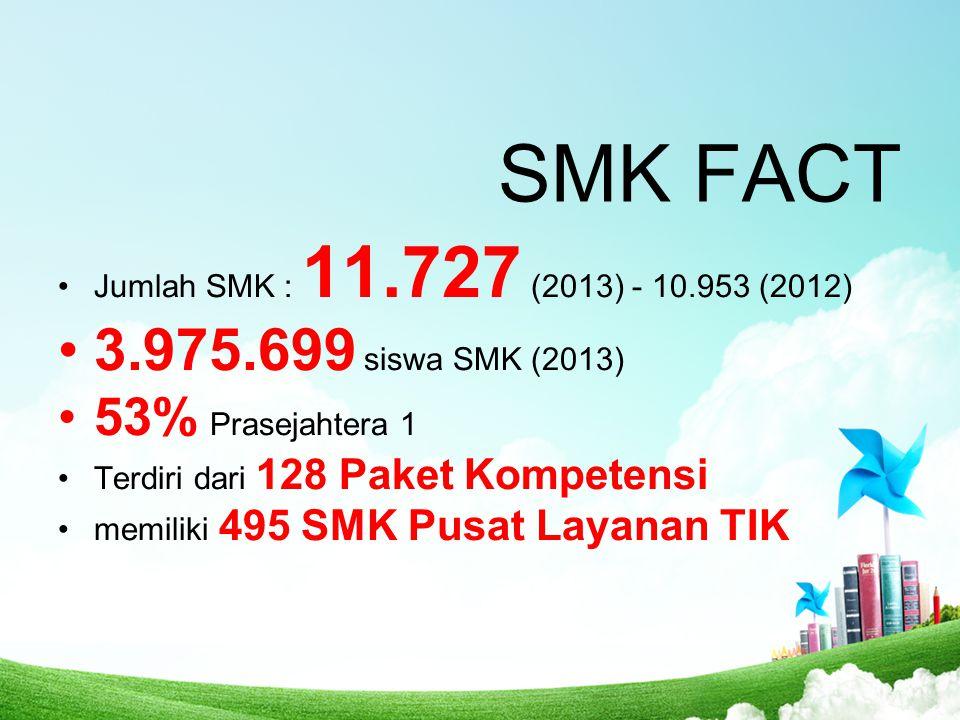 SMK FACT 3.975.699 siswa SMK (2013) 53% Prasejahtera 1