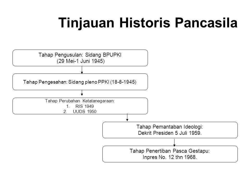 Tinjauan Historis Pancasila