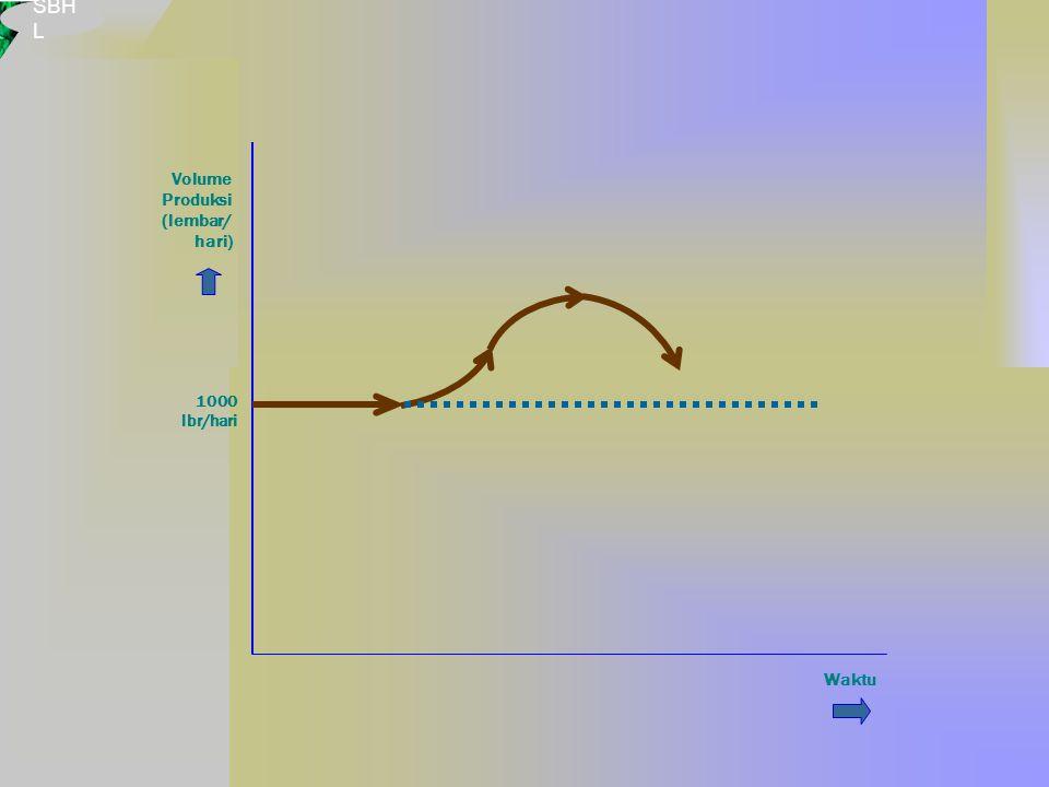 Volume Produksi (lembar/ hari) Waktu 1000 lbr/hari
