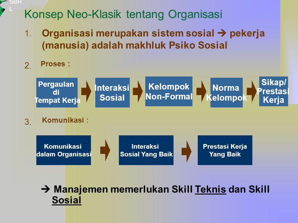 Konsep Neo-Klasik tentang Organisasi
