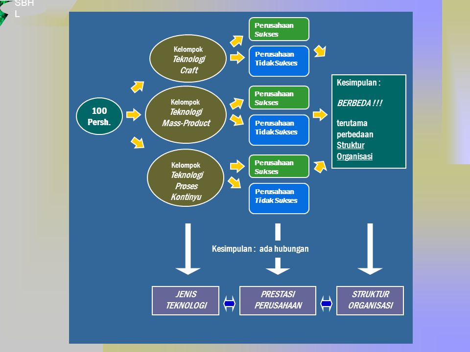 Teknologi Proses Kontinyu Teknologi Craft