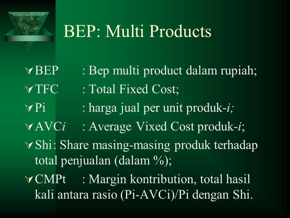BEP: Multi Products BEP : Bep multi product dalam rupiah;