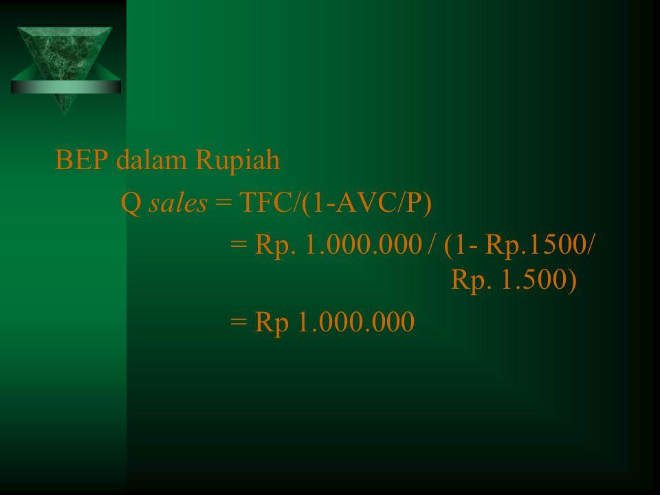 BEP dalam Rupiah Q sales = TFC/(1-AVC/P) = Rp. 1.000.000 / (1- Rp.1500/ Rp.