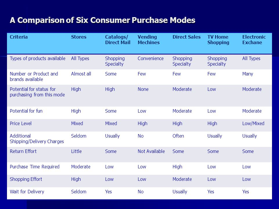 A Comparison of Six Consumer Purchase Modes