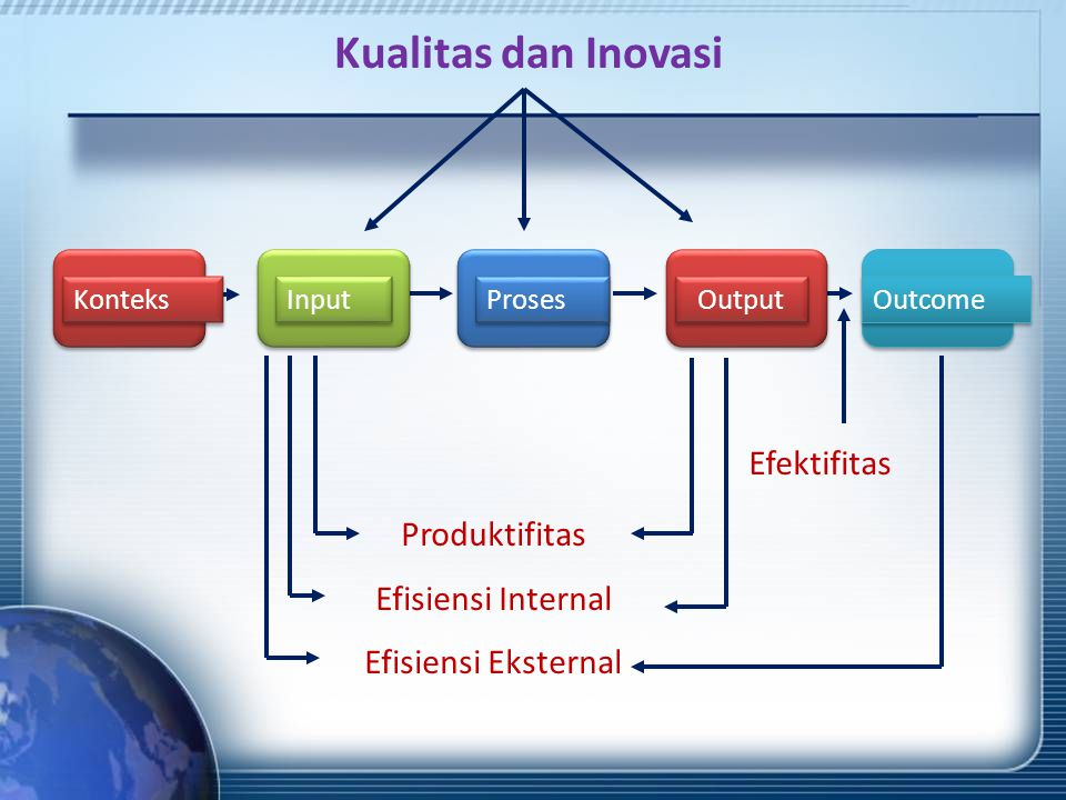 Kualitas dan Inovasi Efektifitas Produktifitas Efisiensi Internal