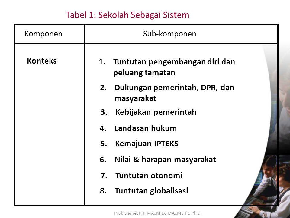 Prof. Slamet PH. MA.,M.Ed.MA.,MLHR.,Ph.D.