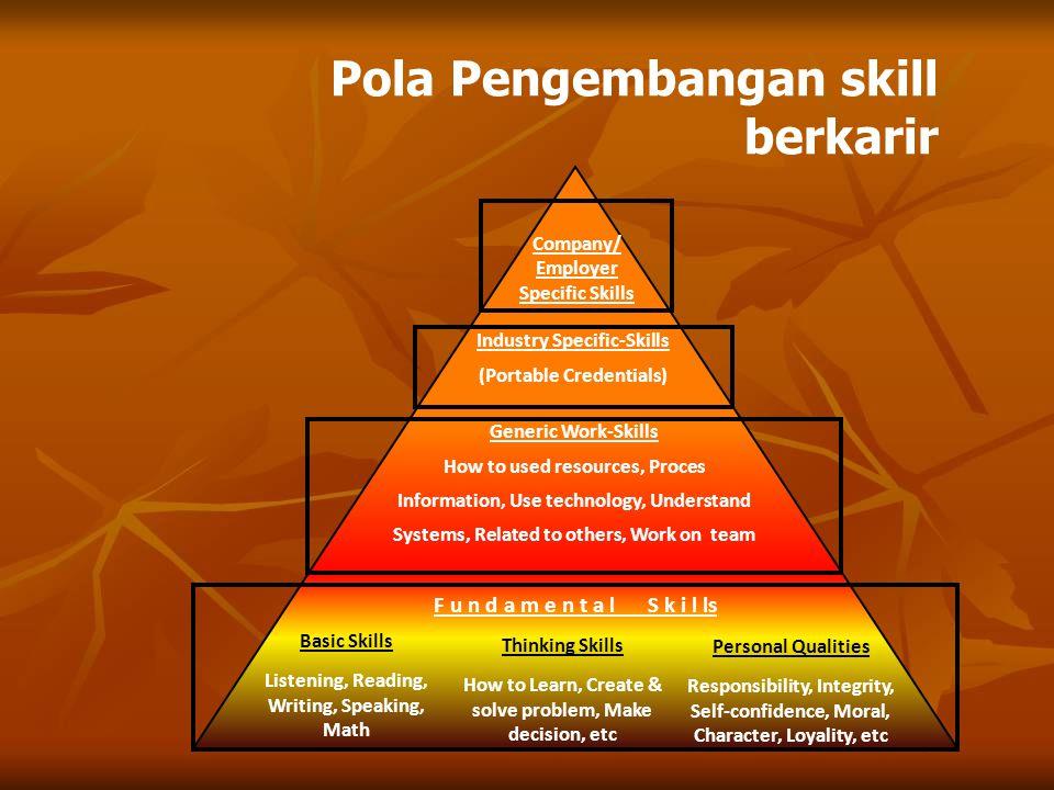 Pola Pengembangan skill berkarir
