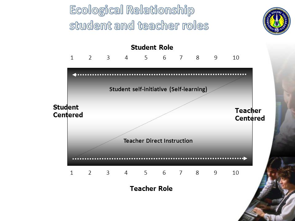 Ecological Relationship student and teacher roles