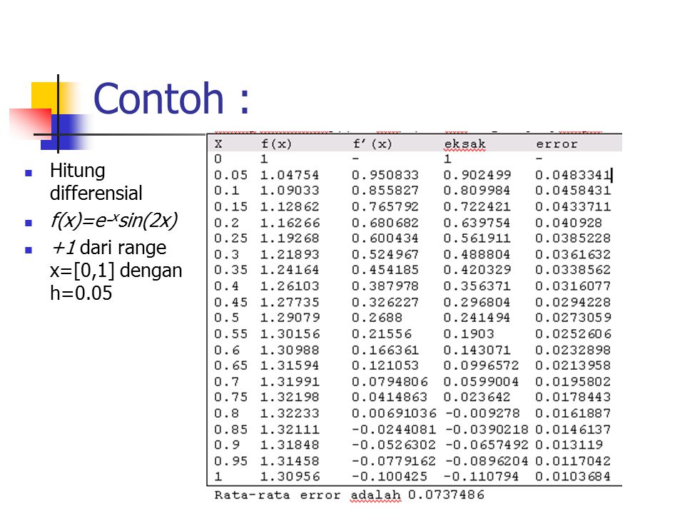 Contoh : Hitung differensial f(x)=e-xsin(2x)