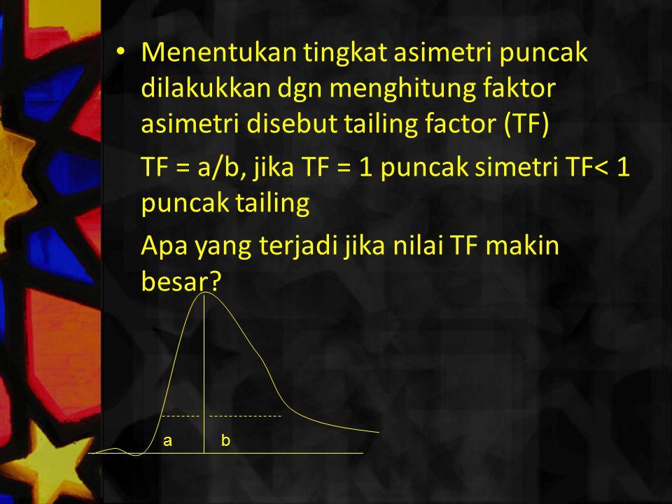 TF = a/b, jika TF = 1 puncak simetri TF< 1 puncak tailing