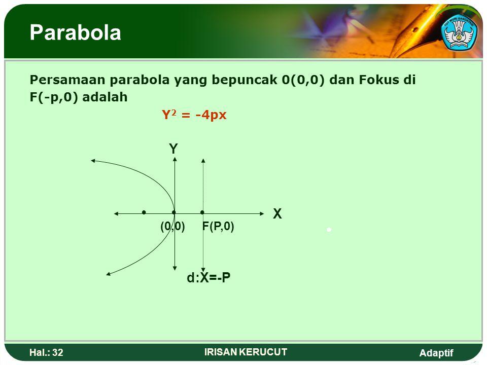 Parabola Y • • • X • d:X=-P