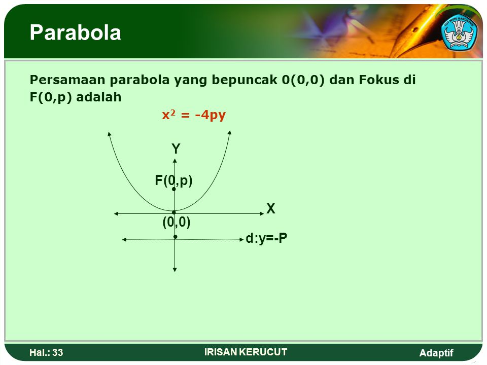 Parabola Y F(0,p) • X • (0,0) • d:y=-P
