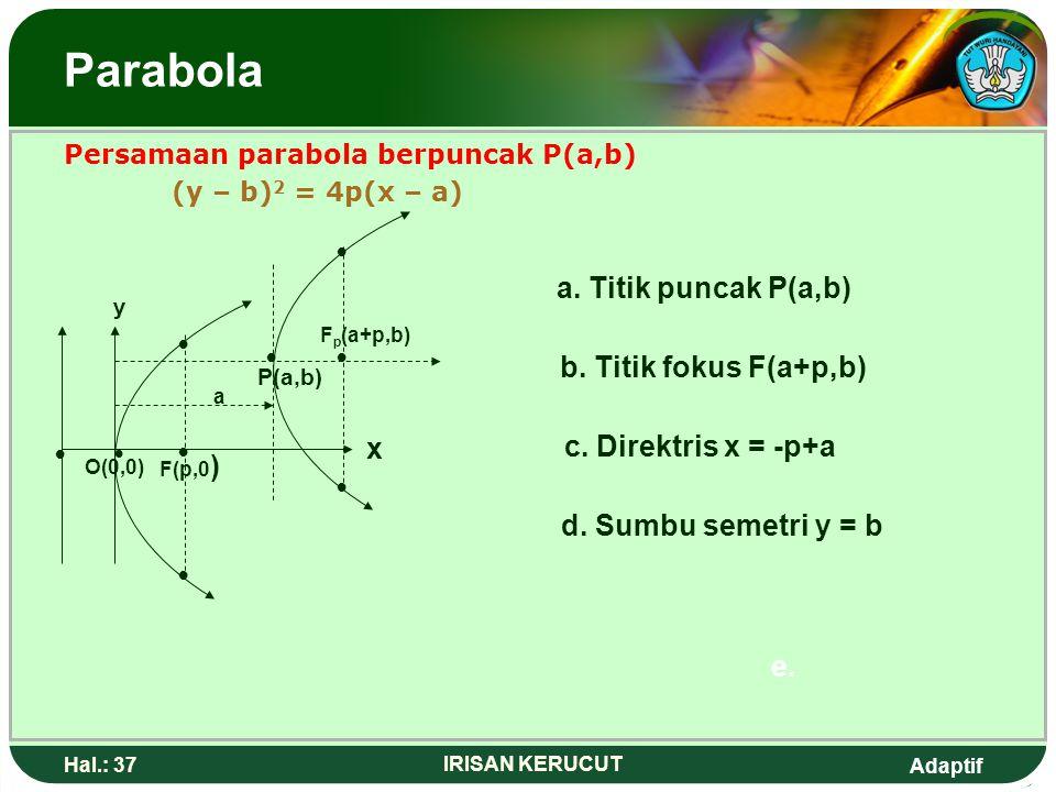 Parabola • a. Titik puncak P(a,b) • • • b. Titik fokus F(a+p,b) • x