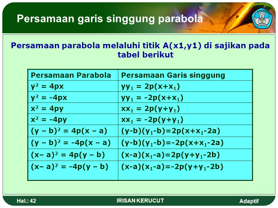 Persamaan garis singgung parabola