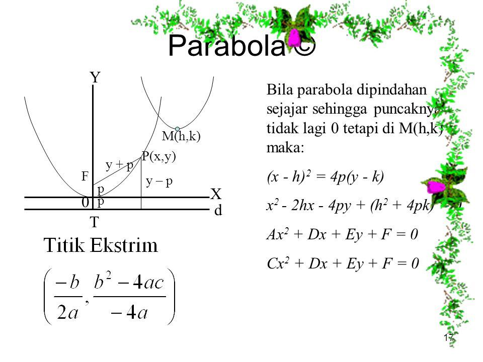 Parabola © Y. Bila parabola dipindahan sejajar sehingga puncaknya tidak lagi 0 tetapi di M(h,k) maka: