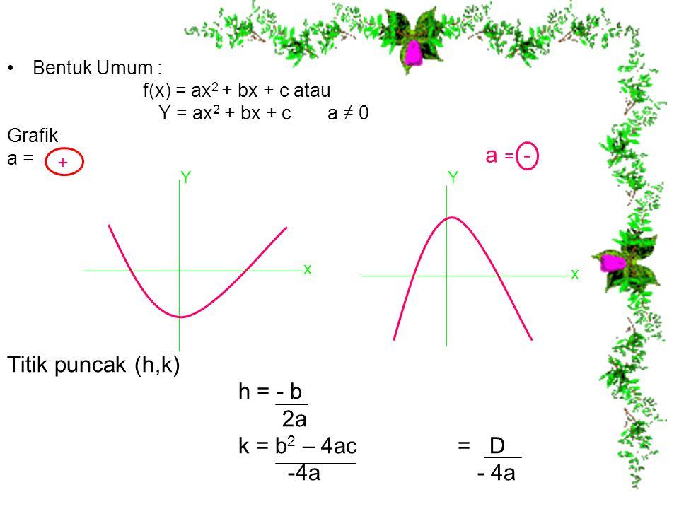 a = - Titik puncak (h,k) h = - b 2a k = b2 – 4ac = D -4a - 4a