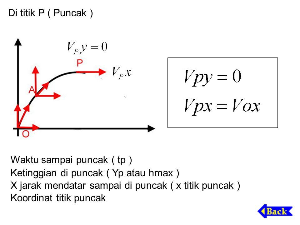 Di titik P ( Puncak ) Waktu sampai puncak ( tp ) Ketinggian di puncak ( Yp atau hmax ) X jarak mendatar sampai di puncak ( x titik puncak )