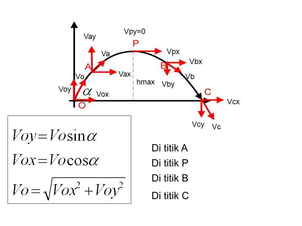 Di titik A Di titik P Di titik B Di titik C Voy Vox Vo Vay Vax Va