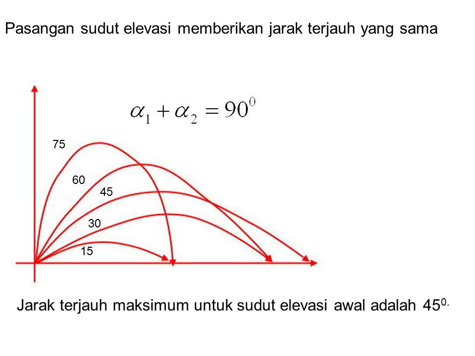 Pasangan sudut elevasi memberikan jarak terjauh yang sama