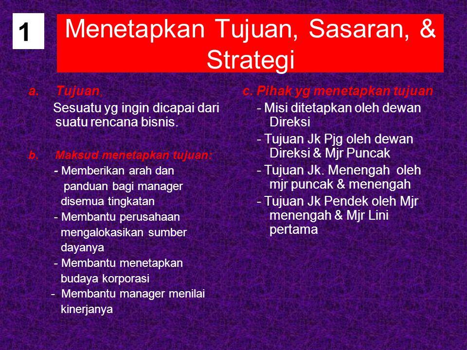 Menetapkan Tujuan, Sasaran, & Strategi