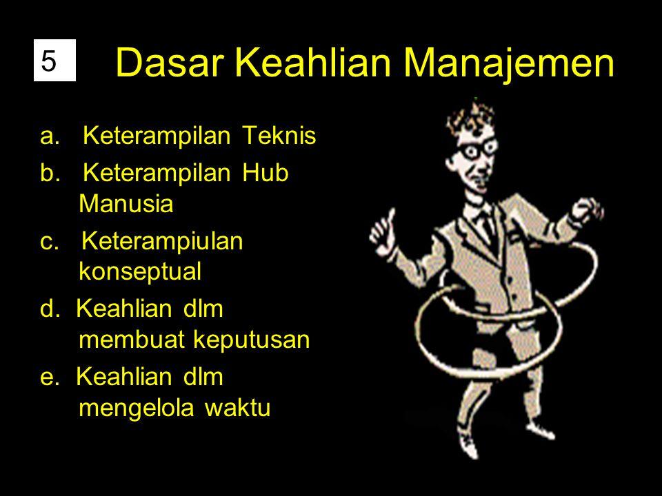 Dasar Keahlian Manajemen