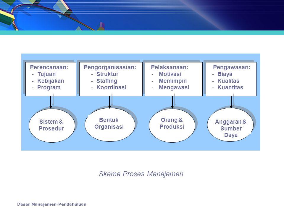 Skema Proses Manajemen