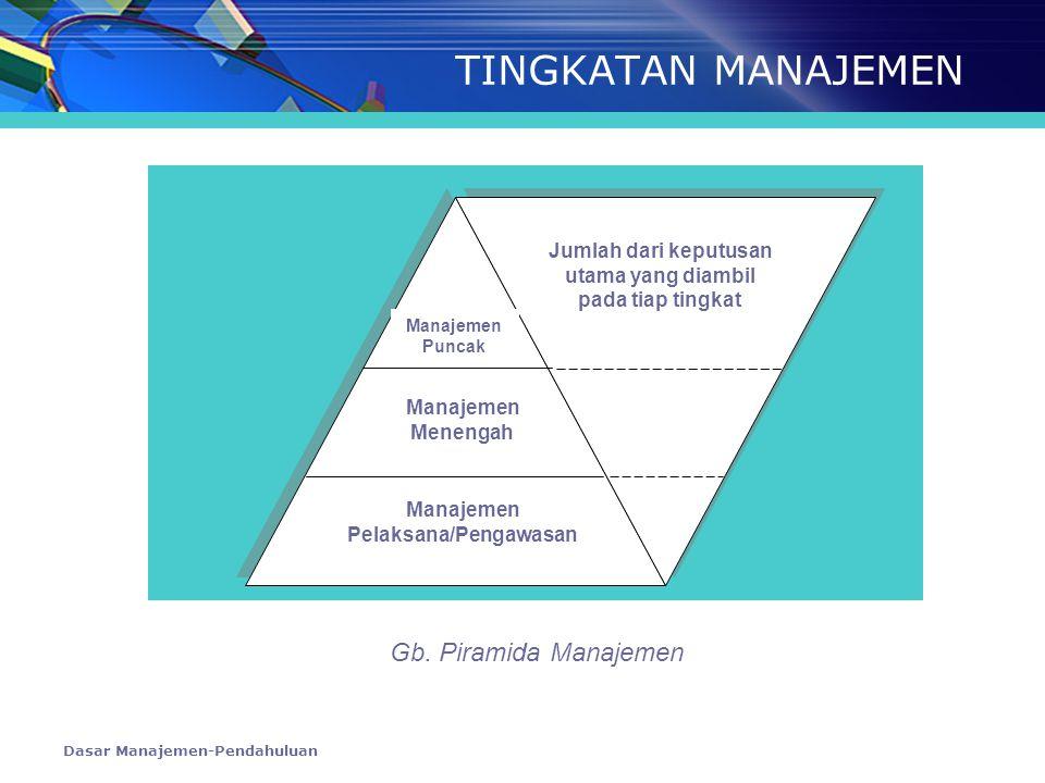 TINGKATAN MANAJEMEN Gb. Piramida Manajemen