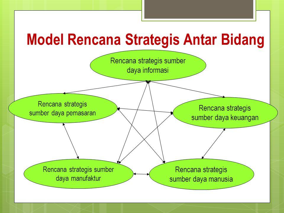 Model Rencana Strategis Antar Bidang
