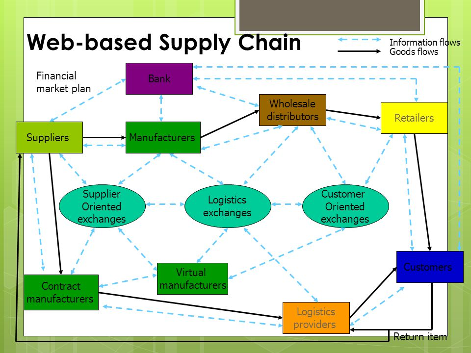 Web-based Supply Chain