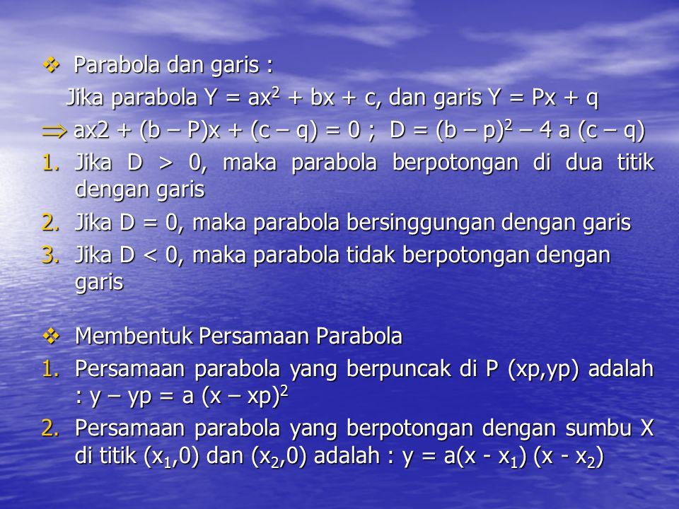 Parabola dan garis : Jika parabola Y = ax2 + bx + c, dan garis Y = Px + q. ax2 + (b – P)x + (c – q) = 0 ; D = (b – p)2 – 4 a (c – q)