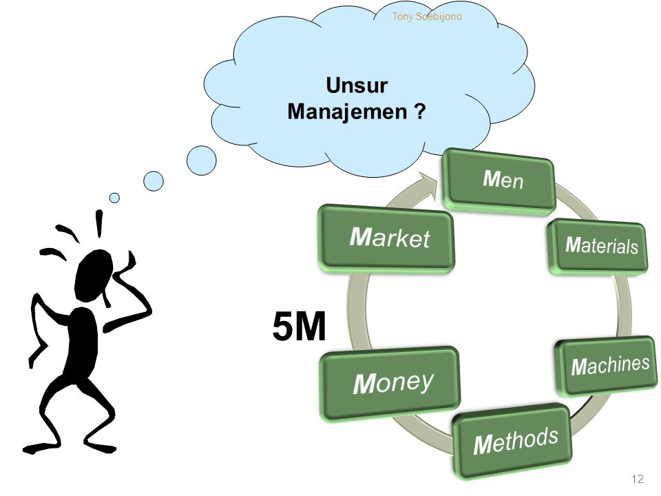 5M Unsur Manajemen Tony Soebijono Men Materials Machines Methods