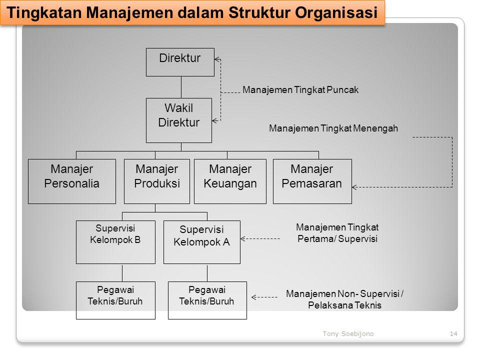 Tingkatan Manajemen dalam Struktur Organisasi