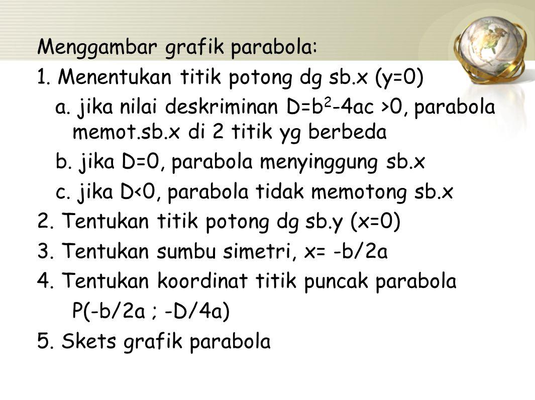 Menggambar grafik parabola: