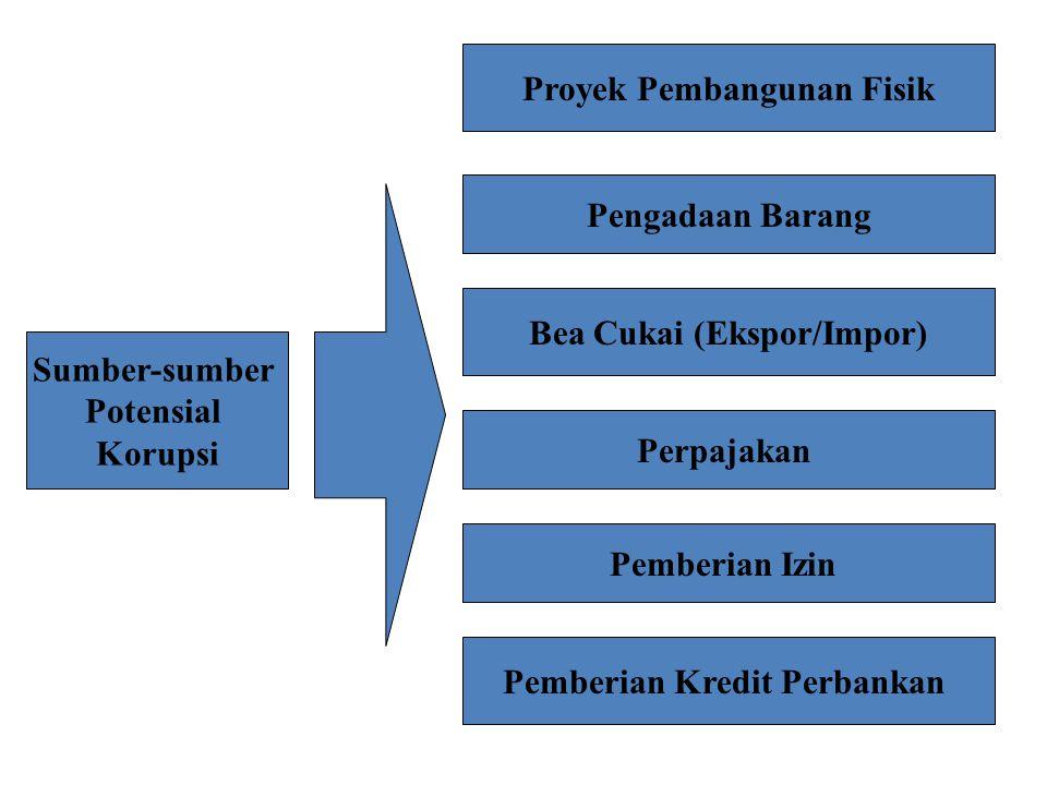 Proyek Pembangunan Fisik Bea Cukai (Ekspor/Impor)