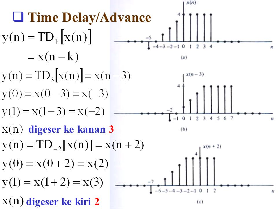 Time Delay/Advance digeser ke kanan 3 digeser ke kiri 2