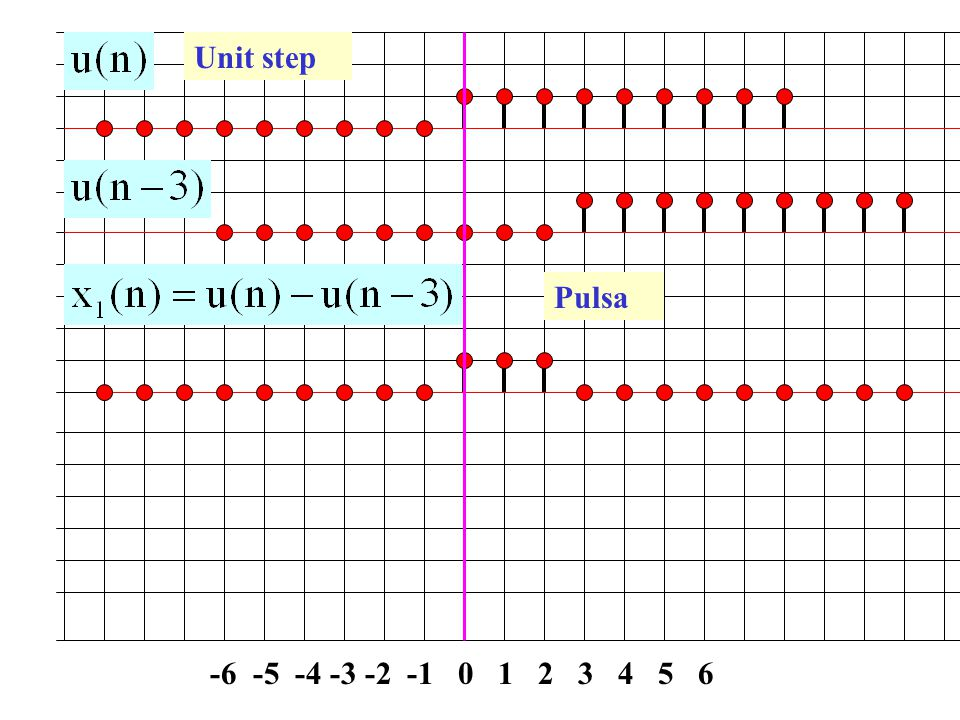 Unit step Pulsa -6 -5 -4 -3 -2 -1 0 1 2 3 4 5 6