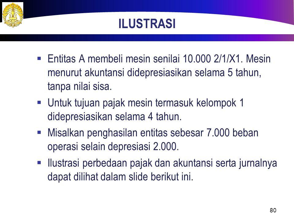 ILUSTRASI Entitas A membeli mesin senilai 10.000 2/1/X1. Mesin menurut akuntansi didepresiasikan selama 5 tahun, tanpa nilai sisa.
