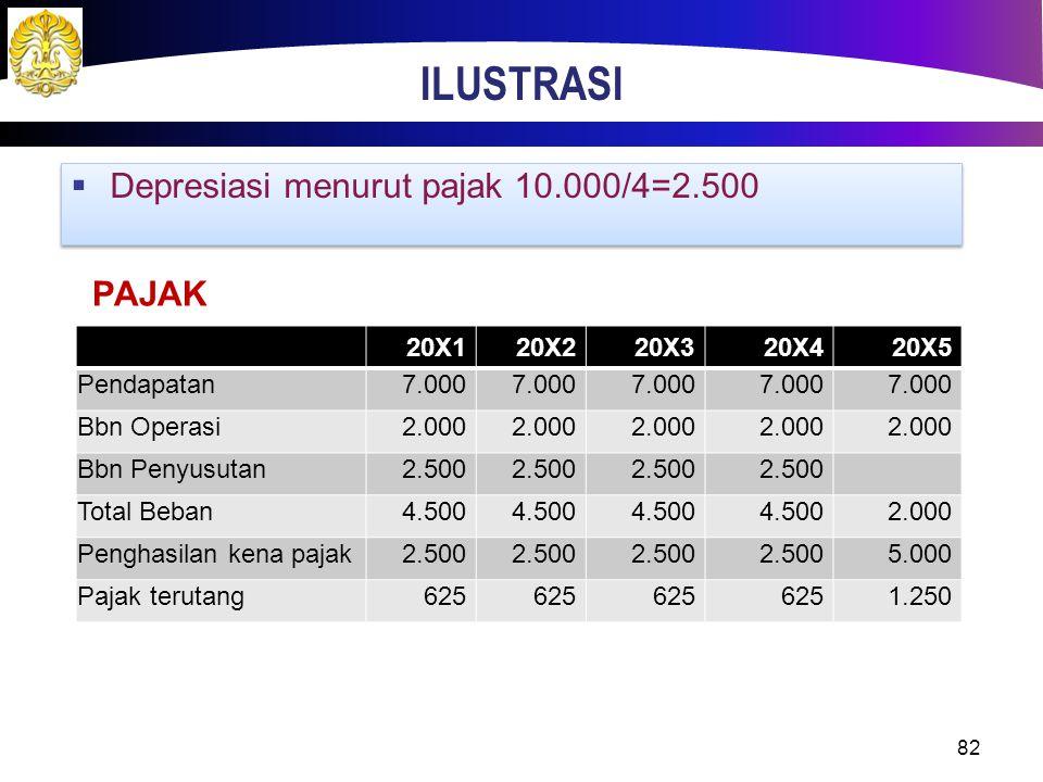 ILUSTRASI Depresiasi menurut pajak 10.000/4=2.500 PAJAK 20X1 20X2 20X3