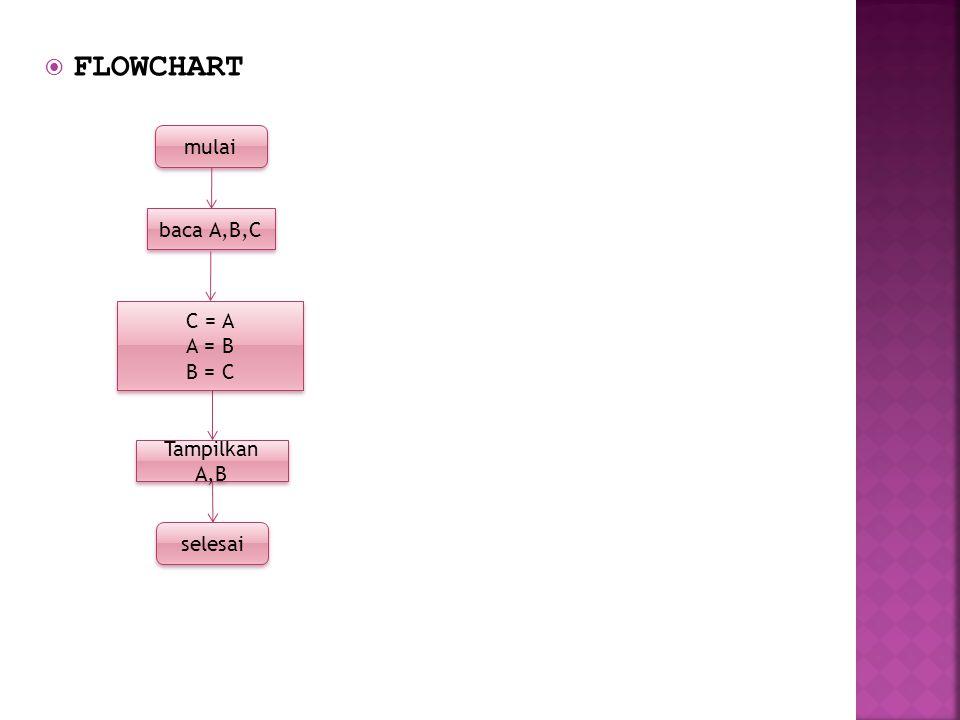FLOWCHART mulai baca A,B,C C = A A = B B = C Tampilkan A,B selesai