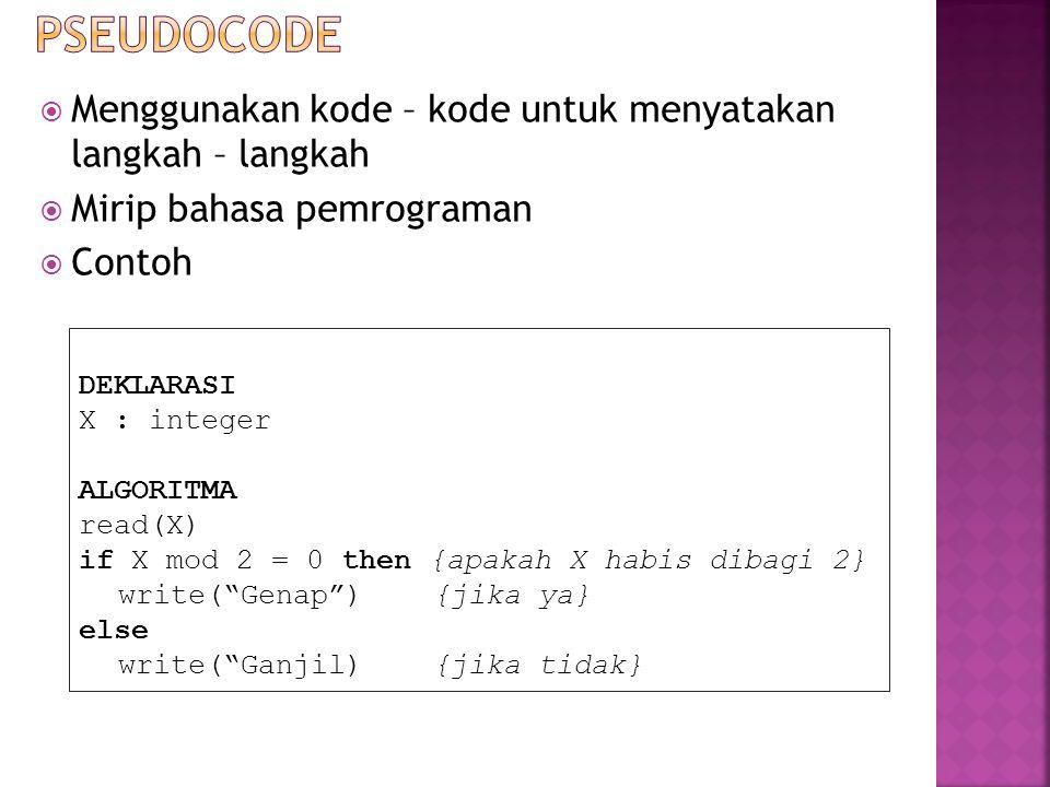Pseudocode Menggunakan kode – kode untuk menyatakan langkah – langkah