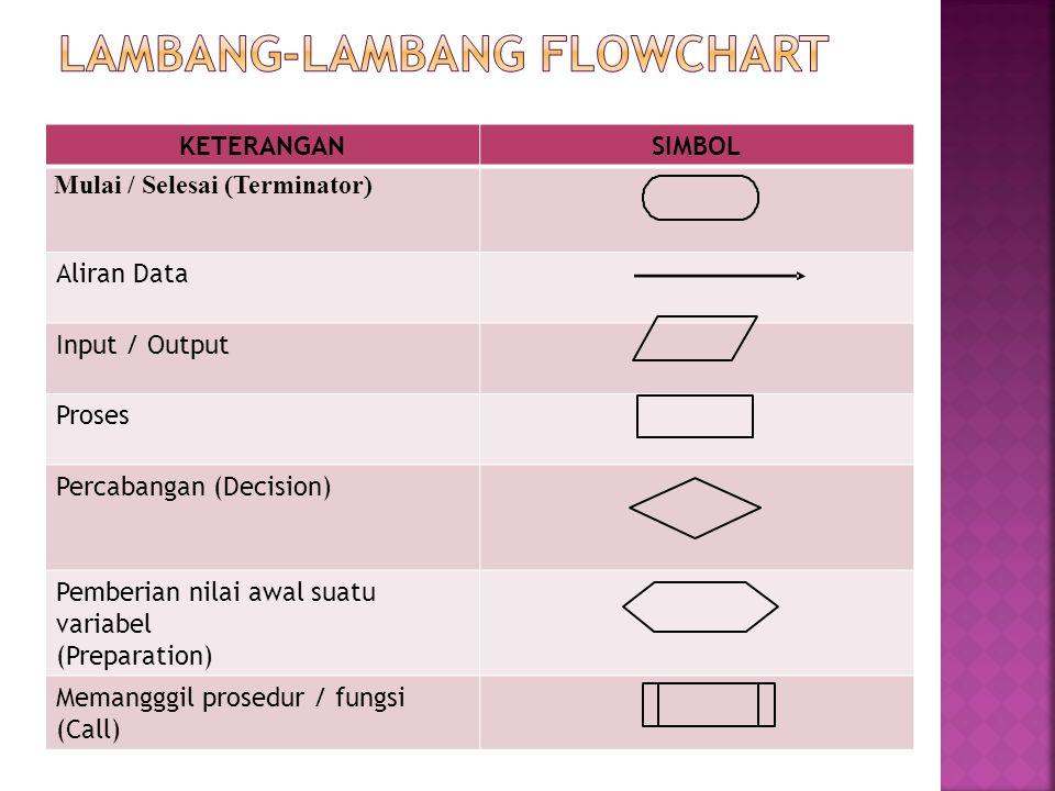 Lambang-lambang flowchart