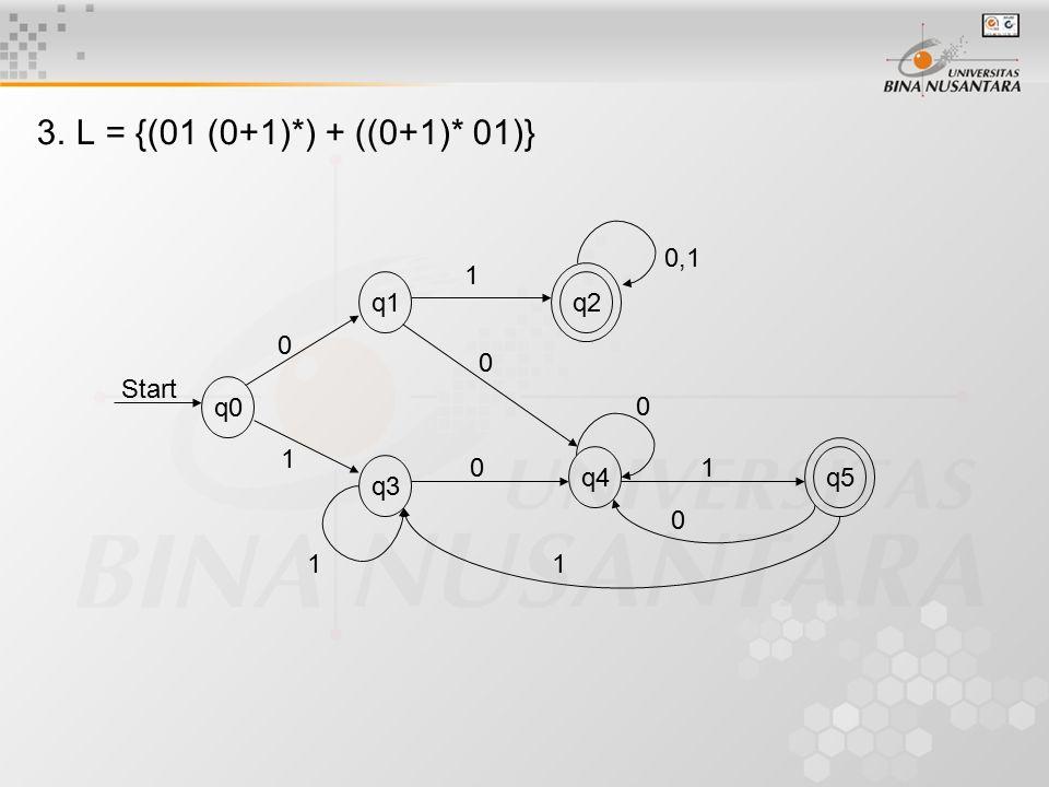 3. L = {(01 (0+1)*) + ((0+1)* 01)} q0 q1 q2 q4 q3 q5 Start 0,1 1