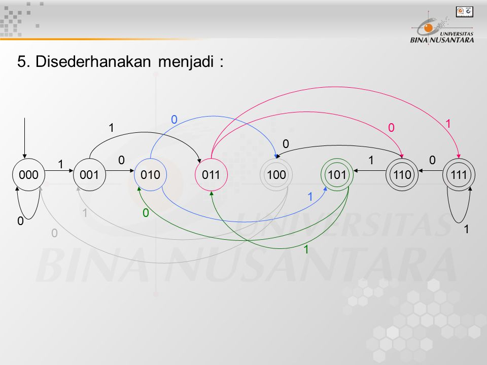5. Disederhanakan menjadi :