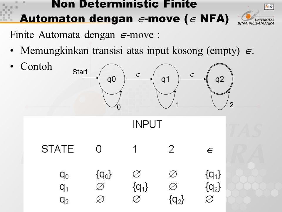 Non Deterministic Finite Automaton dengan -move ( NFA)