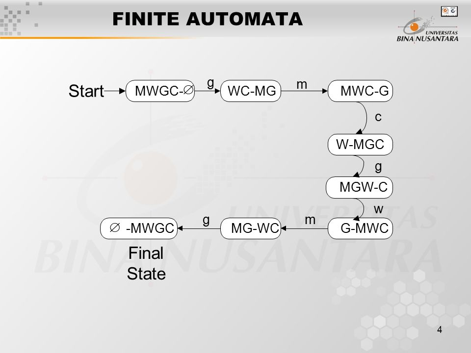 FINITE AUTOMATA Start Final State MWGC-  WC-MG MWC-G W-MGC MGW-C