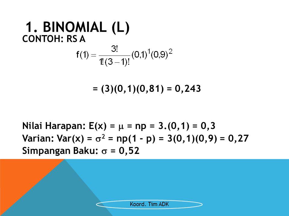 1. BINOMIAL (L) CONTOH: RS A = (3)(0,1)(0,81) = 0,243